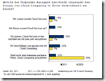 IDC-Cloud-Studie: 13 % der befragten Unternehmen nutzen sie bereits und 14 %  fhren sie gerade ein.
