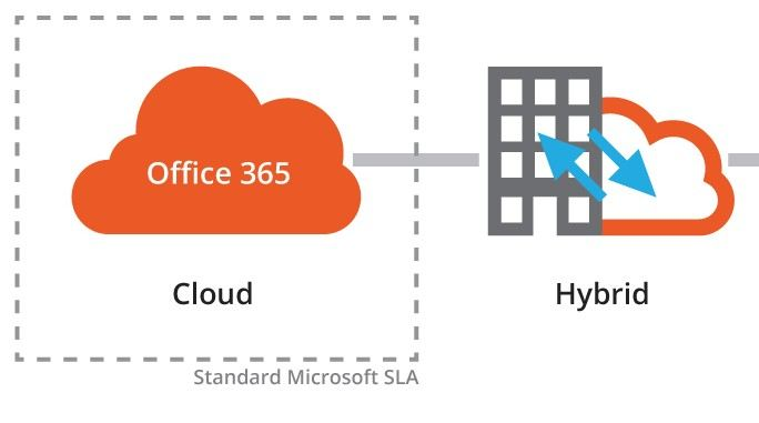 Office 365-Migration mit Hybrid-Architektur
