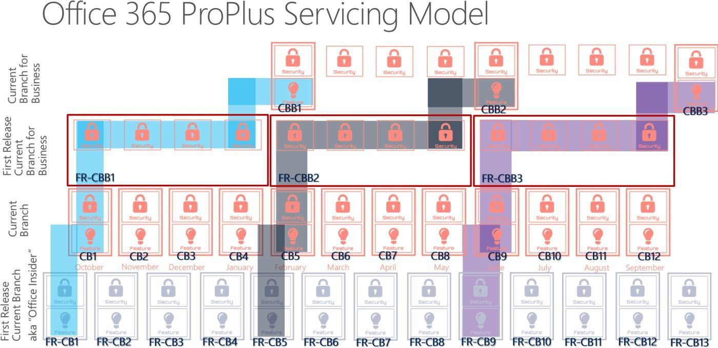 Office-365-ProPlus-servicing-model
