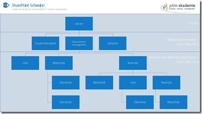 SharePoint-Grundlagen-Struktur-2