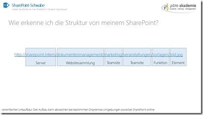 SharePoint-Grundlagen-Struktur-3