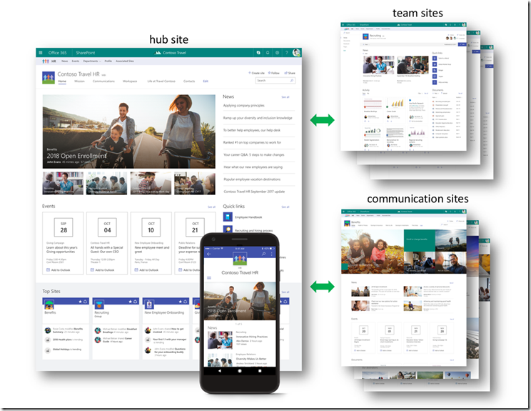 SharePoint Hub Sites - Überblick