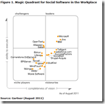 Gartners Magic Quadrant für Social Software in the Workplace