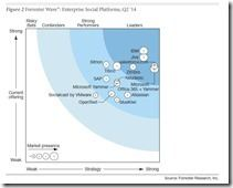 Forrester Wave Enterprise Social Platforms Q2 2014