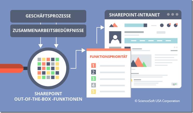 Erfolgsrezept für eine SharePoint-Intranet-Einführung - Geschäftsprozesse und Zusammenarbeit