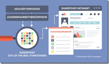 Erfolgsrezept für eine SharePoint-Intranet-Einführung - Geschäftsprozesse und Zusammenarbeit.png