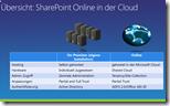 Übersicht - SharePoint Online in der Cloud