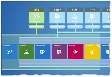 Einführung in Office 365 Gruppen