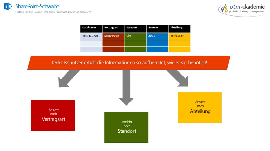flexibles sortieren und filtern mit metadaten - Beispiel Ordnerstruktur Unternehmen