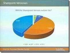 Sharepoint-Studie 2014-2015 - Welche Sharepoint-Version setzen Sie ein