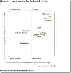 Gartner Quadrant Portals_2010-10-21_12-21-20
