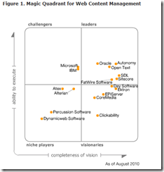 Gartner Quadrant WCM_2010-10-21_12-24-42