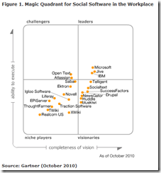 Magic Quadrant for Social Software_2010-11-04_20-16-38