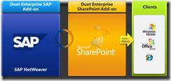 sap microsoft sharepoint duet thumb - SAP und Microsoft: Neuer Anlauf mit Duet Enterprise (mit Video)