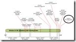 win8milestones - Gerüchte: Windows 8 – Start des letzten Milestone, Beta im Herbst auf PDC 2011?