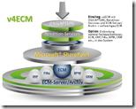 Sharepoint zum ECM erweitern mit Vialutions v4ECM thumb - Sharepoint als DMS: Dokumentenmanagement von Vialutions