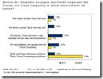 IDC-Cloud-Studie: 13 % der befragten Unternehmen nutzen sie bereits und 14 %  führen sie gerade ein.