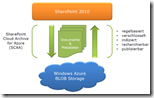 scaasystemarchitekturde thumb - Sharepoint-Archivierung in der Cloud: Vialutions bringt mit SCAA die billige Azure-Storage-Alternative