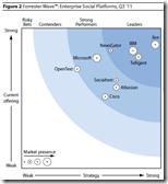 Analysts Forrester Wave Enterprise Social Platforms.pdf Adobe Reader 2011 09 22 13 11 08 thumb - Forrester: Social-Software läuft klassischen Unternehmens-Anwendungen den Rang ab