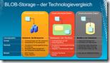 BLOB Storage der Technologievergleich thumb 3 - Sharepoint Remote Blob Storage: Vor- und Nachteile von RBS für unstrukturierte Daten