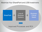 SharePoint und Geschftsprozesse zusammenfhren thumb - Business Critical SharePoint – mit neuem Partnerprogramm forciert Microsoft integrierte Unternehmensanwendungen