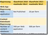 Sharepoint 2013 vs 2010 Beschrnkungen  thumb 3 - Vergleichstabelle: Sharepoint 2010 vs. Sharepoint 2013–die Limits und Einschränkungen