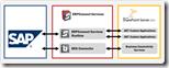 Theobald ERP Connect Services Architektur thumb - SAP und Sharepoint integrieren: Einfacher Datenzugriff mit dem BCS Connector von Theobald Software