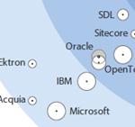Forrester Wave 2013 Web Content Management Systeme mini thumb - Forrester Wave 2013 zu Web Content Management: Adobe vorne, Microsoft und IBM treten auf der Stelle