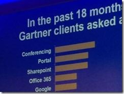 Commundation und Collaboration bei Gartner thumb - SharePoint hoch im Kurs bei Gartners Trendthemen