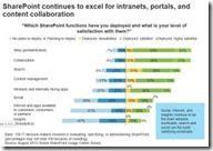 Welche Sharepoint Funktionen setzen Sie ein und wie zufrieden sind Sie damit  thumb - Forrester-Studie zum Sharepoint-Einsatz: ECM, Collaboration und Intranet dominieren – Cloud und Social wenig gefragt