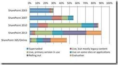 "AIIM Studie SharePoint 2015 2 thumb - ""Nur 11% der SharePoint-ECM-Projekt erfolgreich, sagt AIIM SharePoint-Studie 2015"