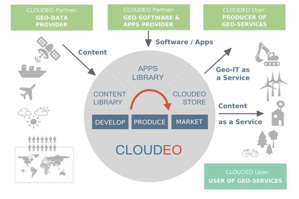 Der Kreislauf: CloudEO sammelt die Daten (links), stellt Anwendungen für ihre Bearbeitung bereit (Mitte) und ermöglicht es so den Partnern, Geo-Services zu entwickeln (rechts oben).