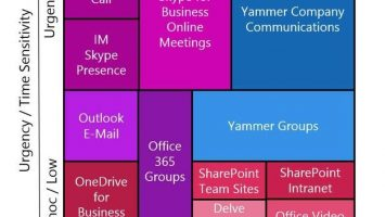 Matrix welches Microsoft Collaboration Tool 355x200 - Microsoft-Collaboration-Zoo: Office 365 Groups versus Yammer, SharePoint und Exchange