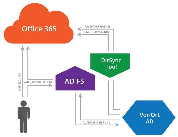 Wichtig beim Umstieg auf Office 365 ist die Einrichtung von Single Sign On, um die Benutzer-Akzeptanz zu gewährleisten. Eine Schlüsselrolle spielen dabei Active Directory Federation Services (ADFS), die idealerweise von einem Microsoft-Partner betreiben werden sollten.