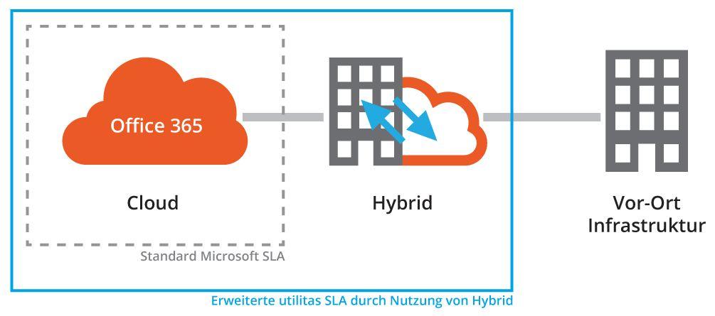 Mit dem Hybrid-Betrieb können Microsoft-Partner auch die vom Hersteller garantierten SLAs erweitern.