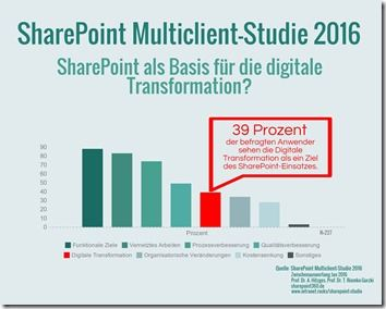 SharePoint Multiclient-Studie 2016 - Digitale Transformation