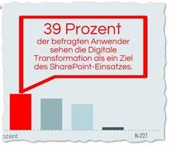 SharePoint Studie 2016