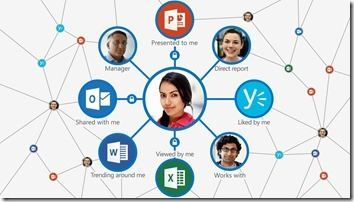 Delve und Office Graph