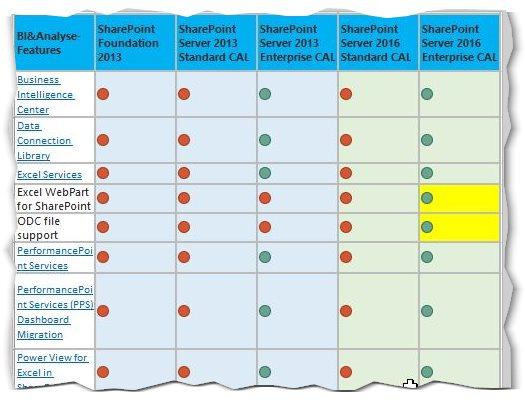 SharePoint 2016-Funtionen im Vergleich