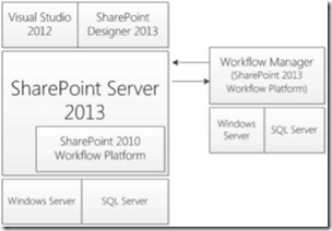 Architektur Workflows mit SharePoint 2013
