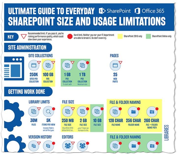 SharePoint und Office 365 Limits