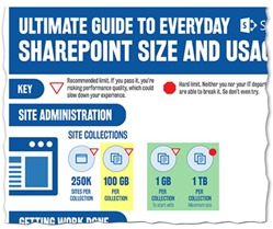 Ultimate guide to size and usage limits