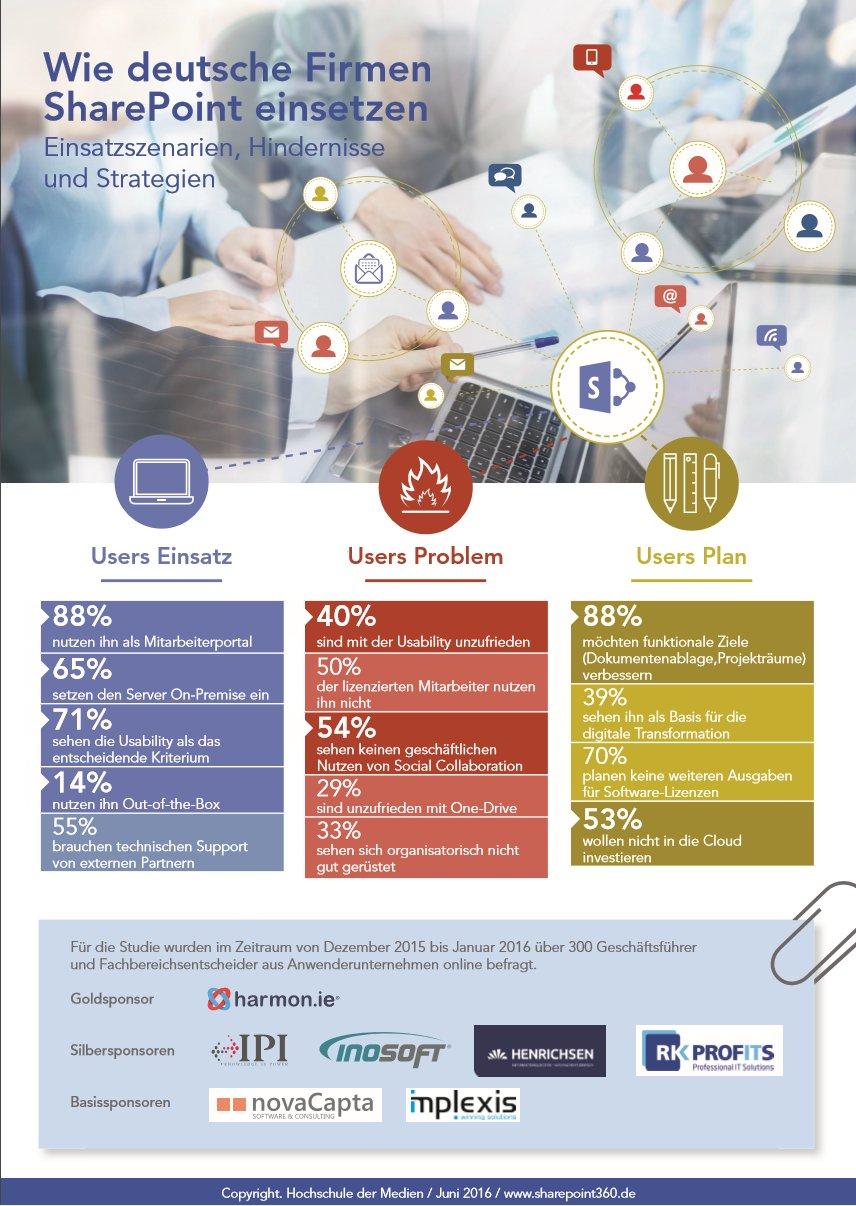SharePoint Anwenderstudie 2016 Infographik