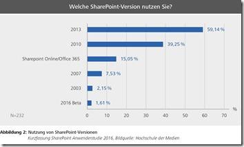 KF-Abb2-Nutzung_von_SP-Versionen-SharePointAnwenderstudie2016_