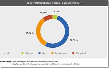 KF-Abb6-Beurteilung_der_Benutzerfreundlichkeit-SharePointAnwenderstudie2016_