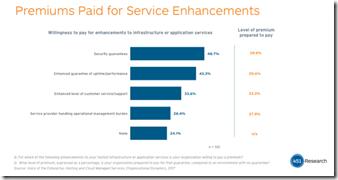451 Research Premium Cloud Service thumb - Cloud-Hangover: Unternehmen sind unzufrieden mit dem Service und der Migrations-Unterstützung