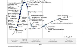 "Gartner Hype Cycle für den Digial Workplace 2017 355x200 - Neuer Gartner Hype-Cycle 'Digital Workplace': ""Die digitalen Fähigkeiten der Mitarbeiter verbessern"""