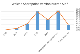 SharePoint-und-Office-365-Studie-2018-Welche-SharePoint-Version_thumb.png