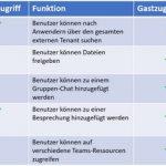 Microsoft Teams: Der Unterschied zwischen Gastzugang und externem Zugriff – einfach erklärt