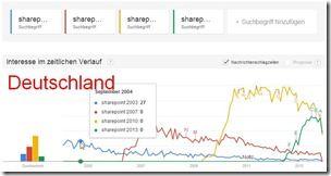 Google Trends - Sharepoint-Versionen im Vergeleich - Deutschland